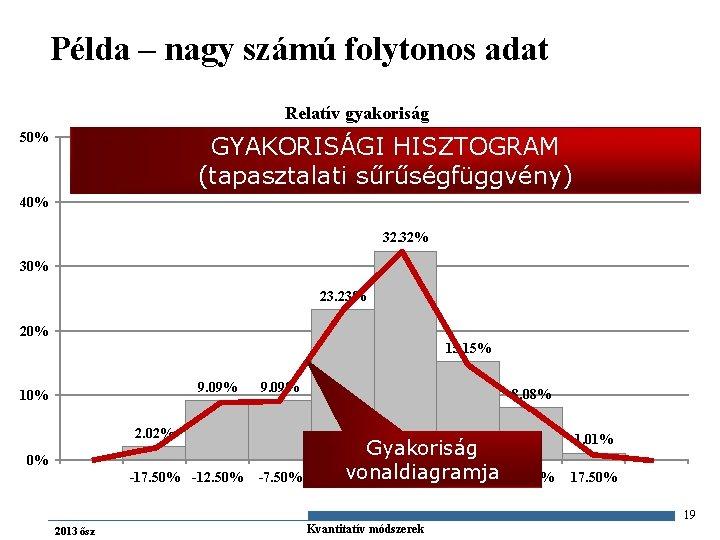 Példa – nagy számú folytonos adat Relatív gyakoriság 50% GYAKORISÁGI HISZTOGRAM (tapasztalati sűrűségfüggvény) 40%