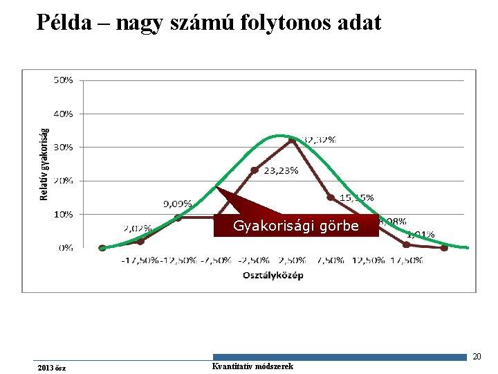 Példa – nagy számú folytonos adat Gyakorisági görbe 20 2013 ősz Gazdaságstatisztika Kvantitatív módszerek