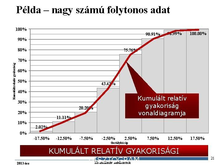 Példa – nagy számú folytonos adat 100% 90. 91% 98. 99% 100. 00% 90%
