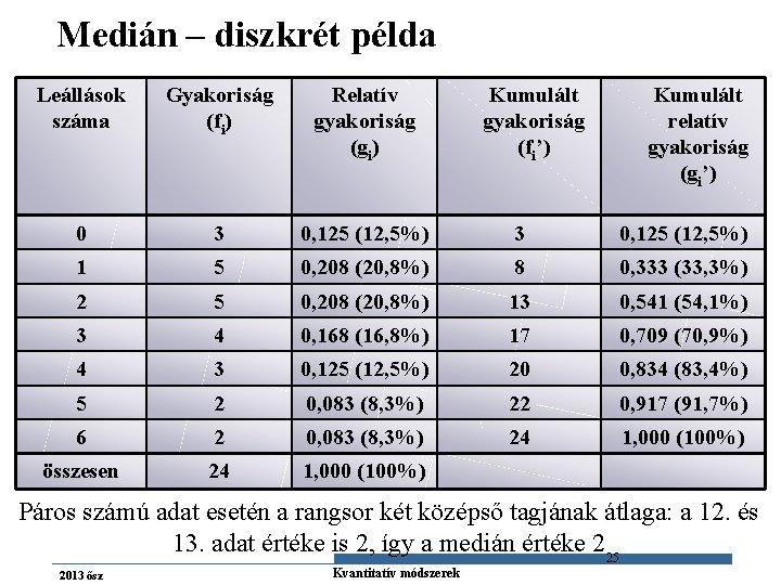Medián – diszkrét példa Leállások száma Gyakoriság (fi) Relatív gyakoriság (gi) Kumulált gyakoriság (fi')