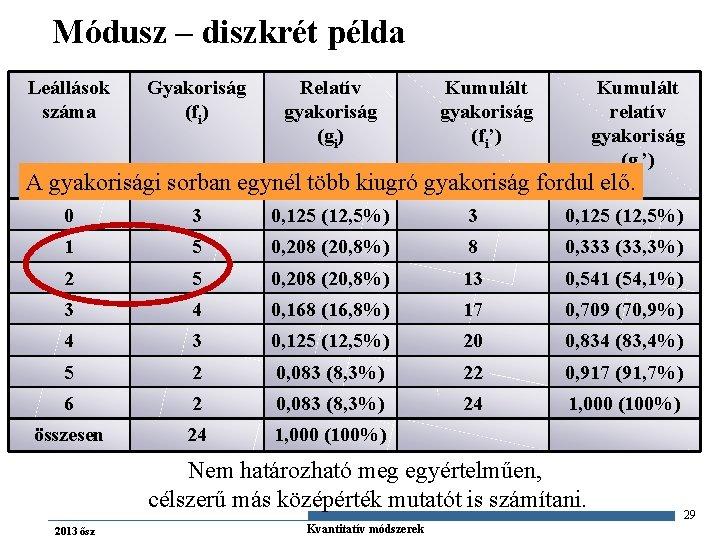 Módusz – diszkrét példa Leállások száma Gyakoriság (fi) Relatív gyakoriság (gi) Kumulált gyakoriság (fi')
