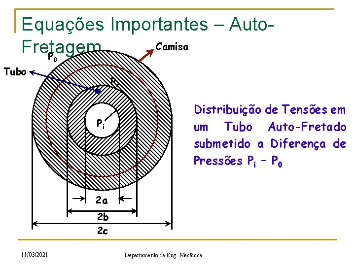 Equações Importantes – Auto. Camisa Fretagem P 0 Tubo Ps Pi r Distribuição de