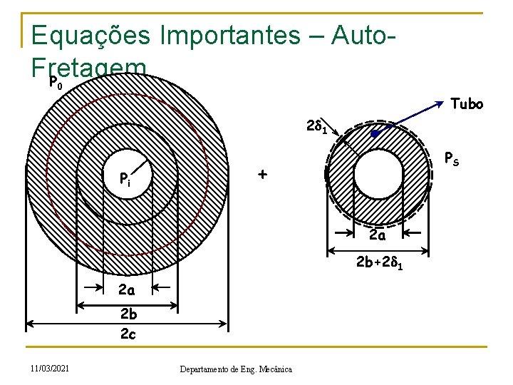 Equações Importantes – Auto. Fretagem P 0 Tubo 2 d 1 r Pi PS