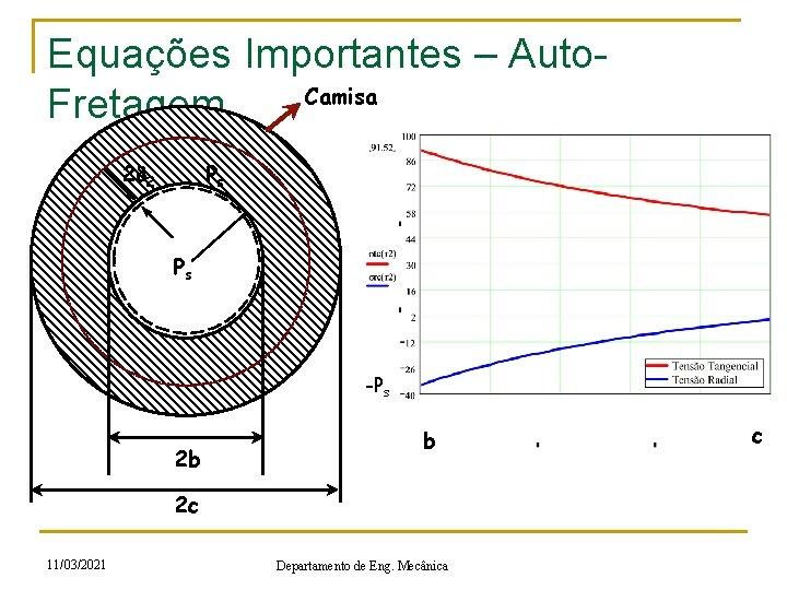 Equações Importantes – Auto. Camisa Fretagem 2 d 2 Ps r Ps -Ps 2