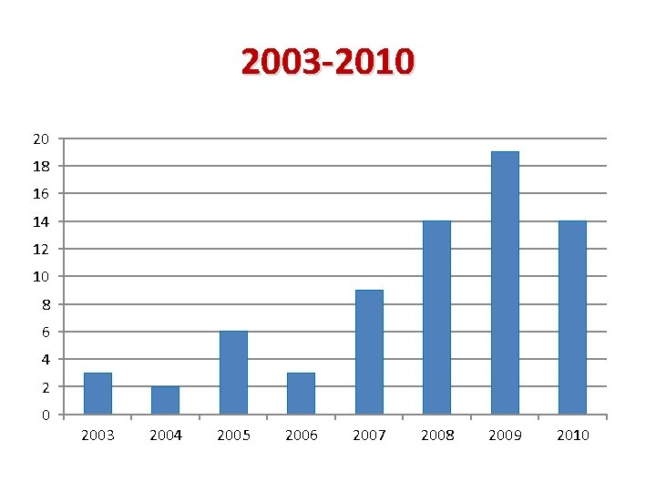 2003 -2010 20 18 16 14 12 10 8 6 4 2 0 2003