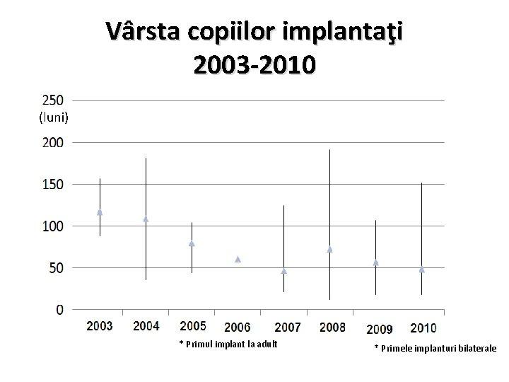 Vârsta copiilor implantaţi 2003 -2010 (luni) * Primul implant la adult * Primele implanturi