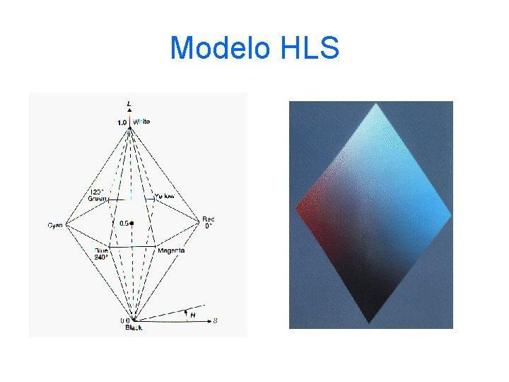 Modelo HLS