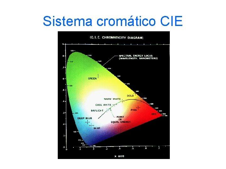 Sistema cromático CIE
