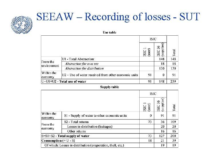 SEEAW – Recording of losses - SUT