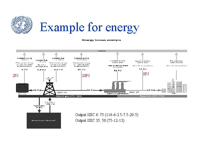 Example for energy 2 PJ 20 PJ Output ISIC 6: 75 (116 -6 -2.
