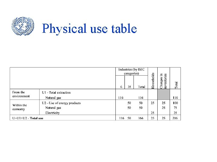 Physical use table