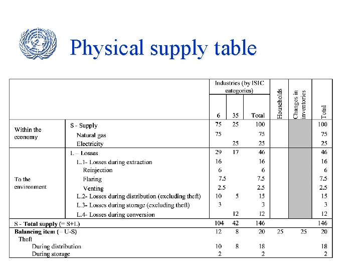 Physical supply table