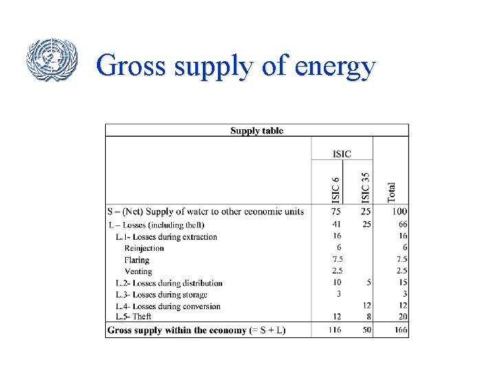 Gross supply of energy