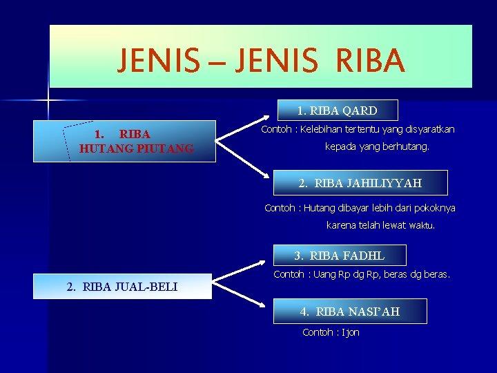 JENIS – JENIS RIBA 1. RIBA QARD 1. RIBA HUTANG PIUTANG Contoh : Kelebihan