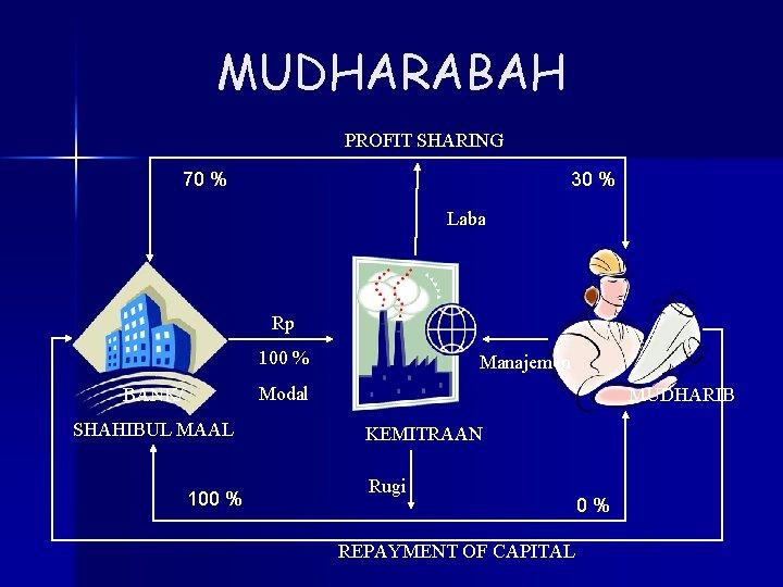 MUDHARABAH PROFIT SHARING 70 % 30 % Laba Rp 100 % Manajemen Modal BANK/