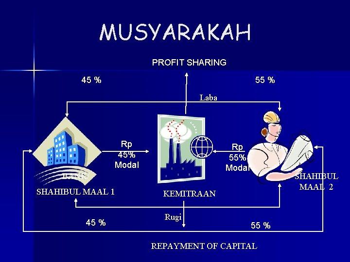 MUSYARAKAH PROFIT SHARING 45 % 55 % Laba Rp 45% Modal Rp 55% Modal