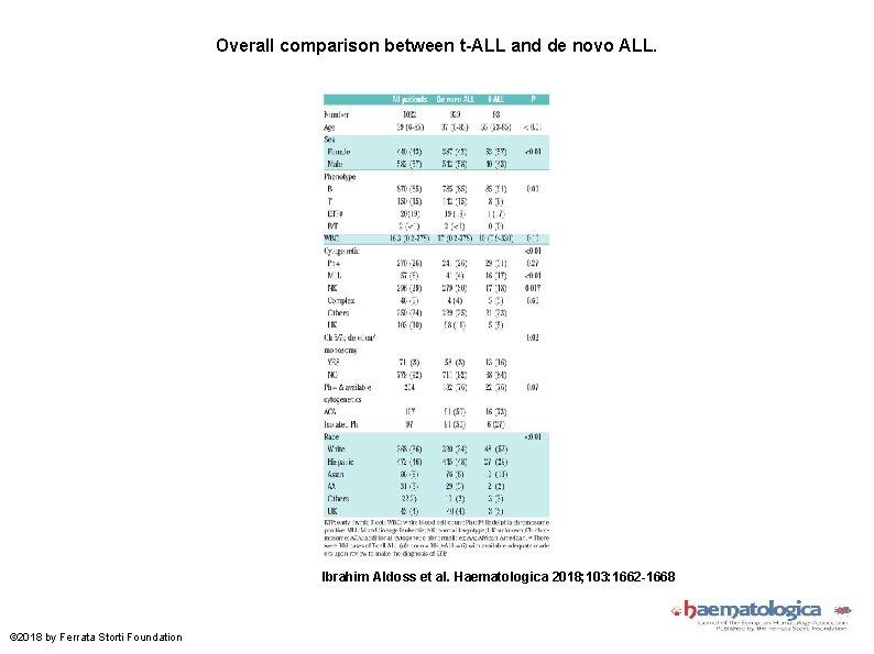 Overall comparison between t-ALL and de novo ALL. Ibrahim Aldoss et al. Haematologica 2018;