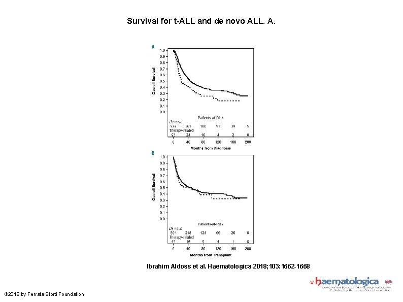 Survival for t-ALL and de novo ALL. A. Ibrahim Aldoss et al. Haematologica 2018;