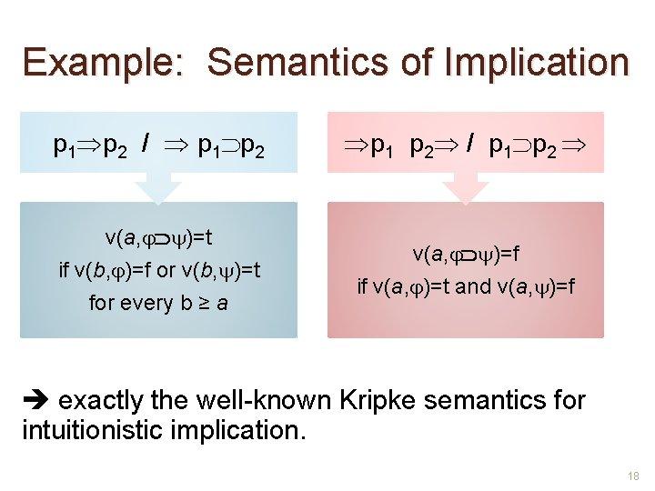 Example: Semantics of Implication p 1 p 2 / p 1 p 2 v(a,
