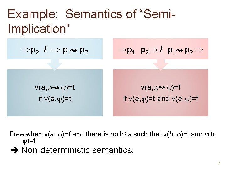 "Example: Semantics of ""Semi. Implication"" p 2 / p 1 p 2 / p"