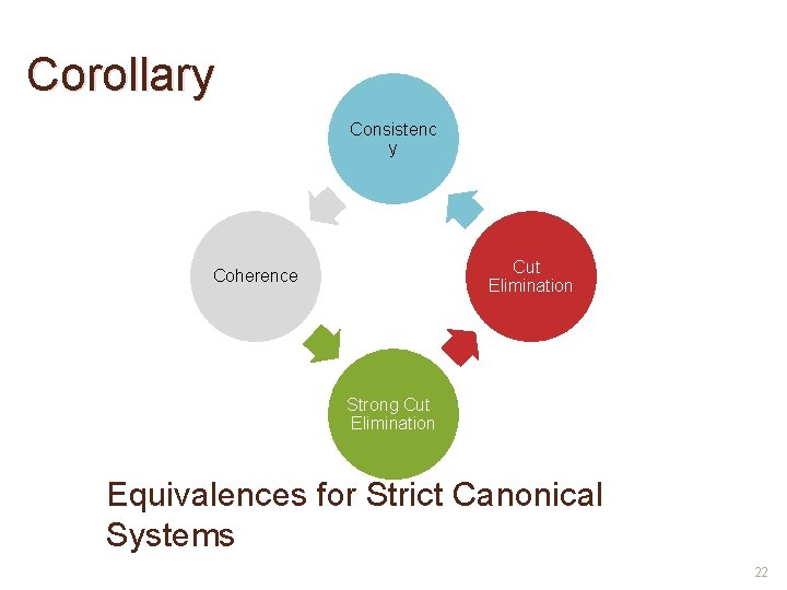 Corollary Consistenc y Cut Elimination Coherence Strong Cut Elimination Equivalences for Strict Canonical Systems