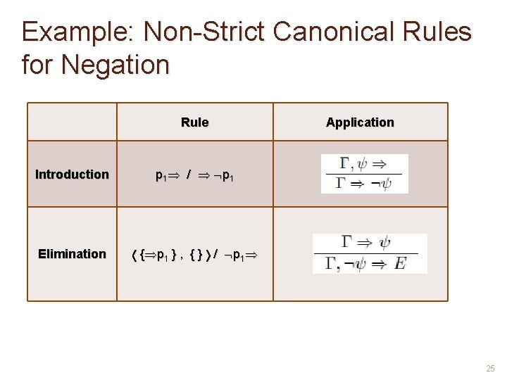 Example: Non-Strict Canonical Rules for Negation Rule Introduction p 1 / p 1 Elimination
