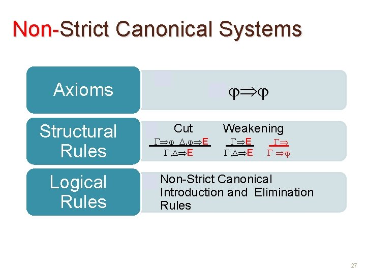 Non-Strict Canonical Systems • Axioms Structural Rules Logical Rules • Cut , E Weakening