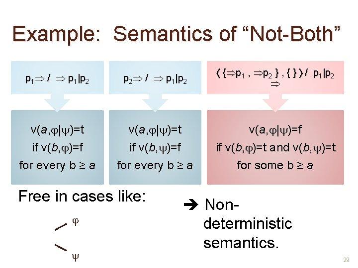 "Example: Semantics of ""Not-Both"" p 1 / p 1 p 2 { p 1 ,"