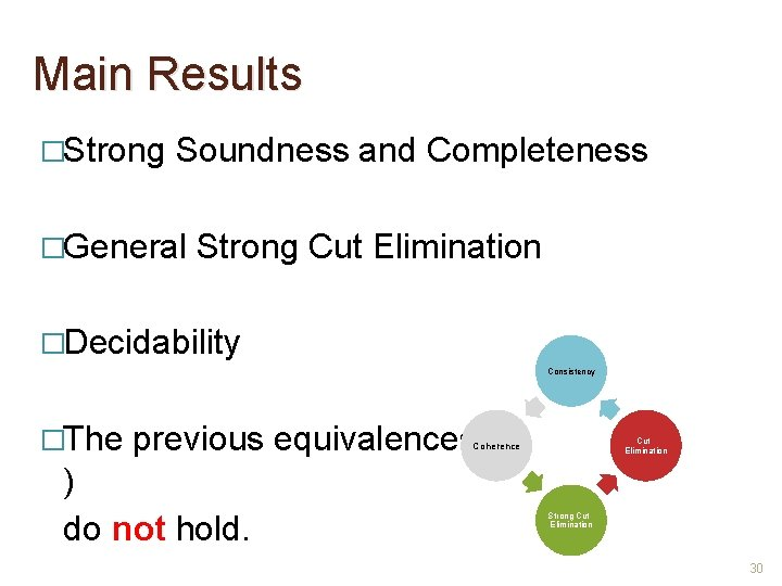 Main Results �Strong Soundness and Completeness �General Strong Cut Elimination �Decidability Consistency �The previous