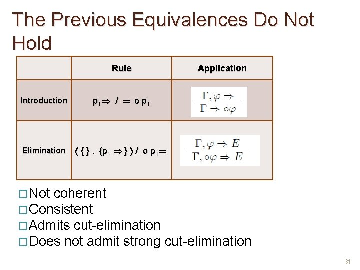 The Previous Equivalences Do Not Hold Rule Application Introduction p 1 / o p