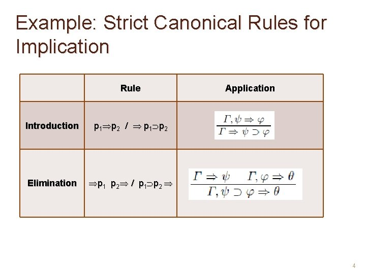 Example: Strict Canonical Rules for Implication Rule Introduction p 1 p 2 / p