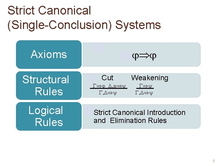 Strict Canonical (Single-Conclusion) Systems • Axioms Structural Rules Logical Rules • Cut , ,
