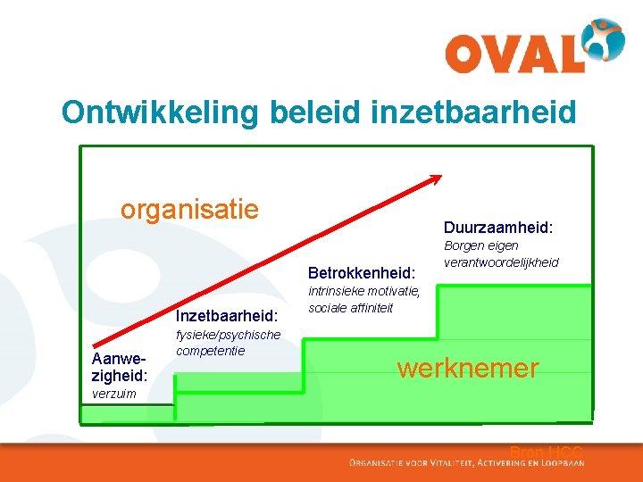 Ontwikkeling beleid inzetbaarheid organisatie Duurzaamheid: Betrokkenheid: Inzetbaarheid: Aanwezigheid: fysieke/psychische competentie Borgen eigen verantwoordelijkheid intrinsieke