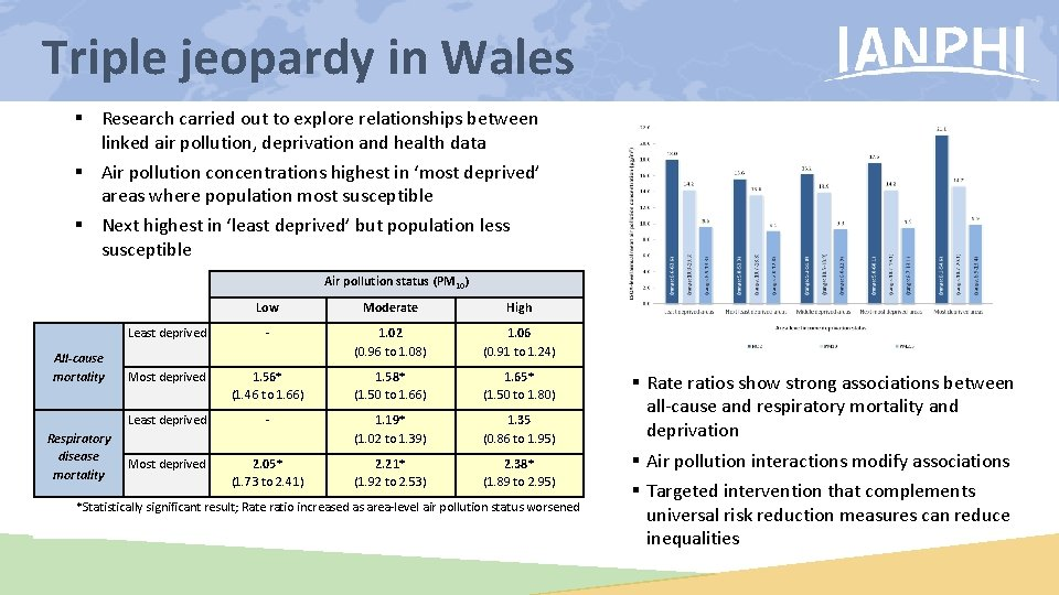Triple jeopardy in Wales § Research carried out to explore relationships between linked air