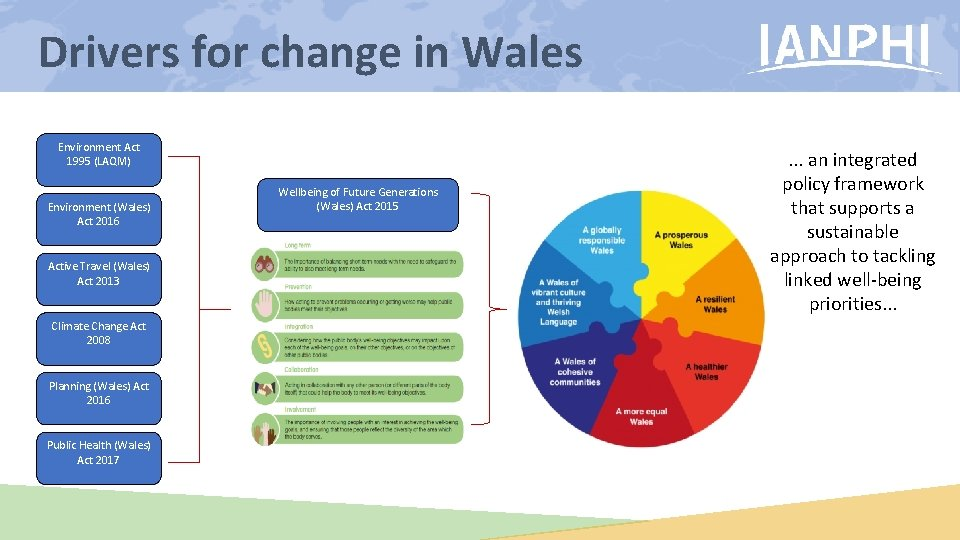 Drivers for change in Wales Environment Act 1995 (LAQM) Environment (Wales) Act 2016 Active