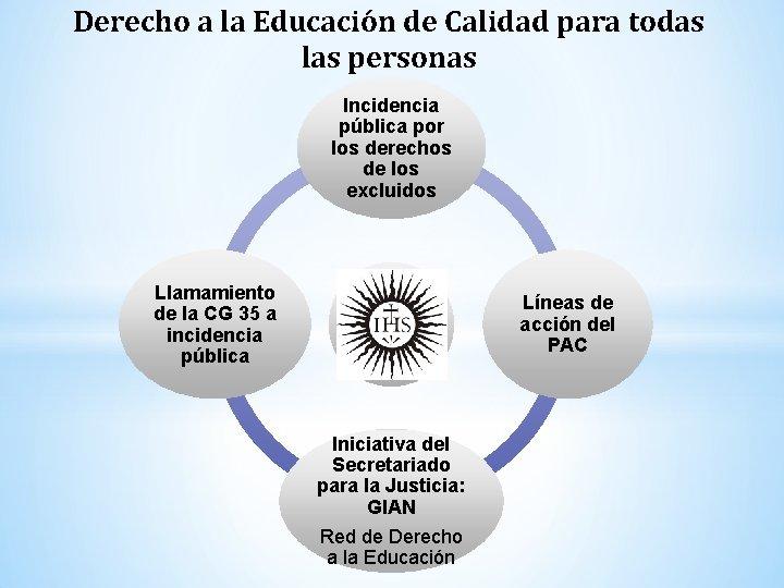 Derecho a la Educación de Calidad para todas las personas Incidencia pública por los
