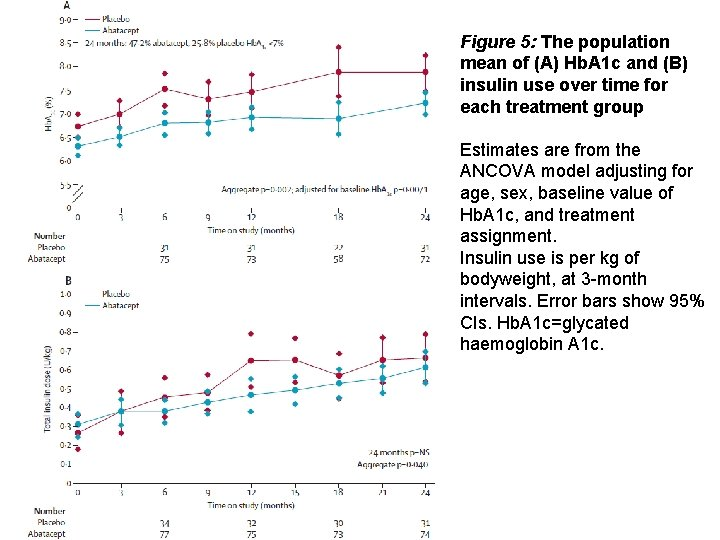 Figure 5: The population mean of (A) Hb. A 1 c and (B) insulin