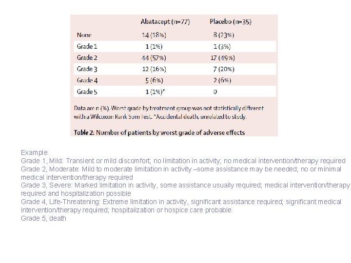 Example Grade 1, Mild: Transient or mild discomfort; no limitation in activity; no medical