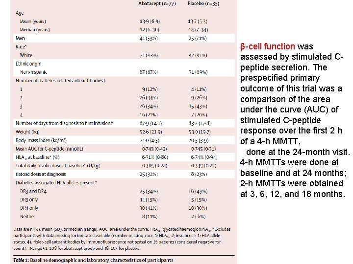 β-cell function was assessed by stimulated Cpeptide secretion. The prespecified primary outcome of this