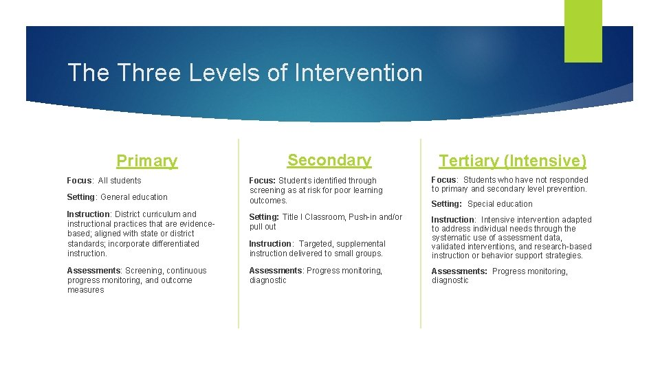 The Three Levels of Intervention Primary Secondary Tertiary (Intensive) Focus: Students identified through screening