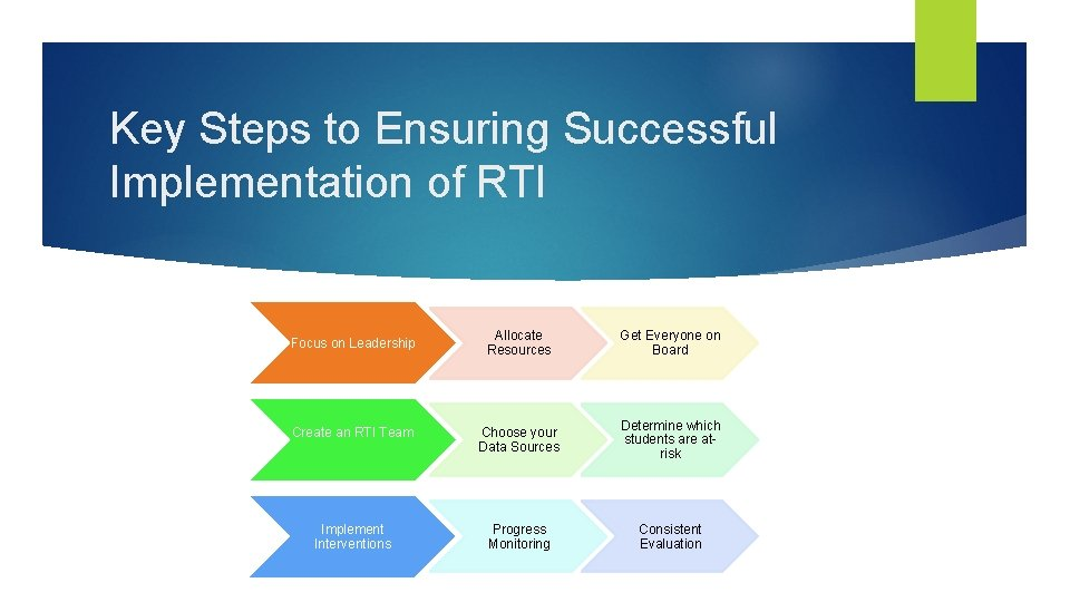 Key Steps to Ensuring Successful Implementation of RTI Allocate Resources Get Everyone on Board