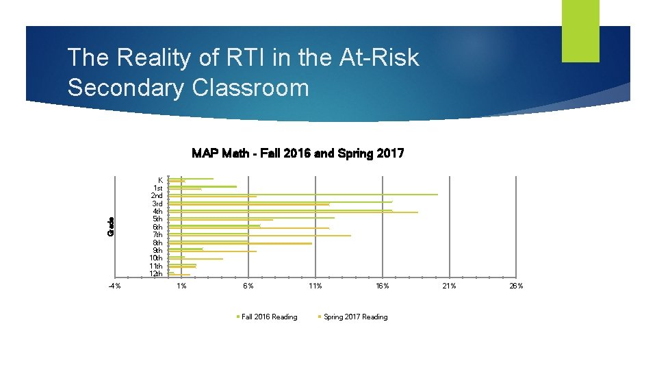 The Reality of RTI in the At-Risk Secondary Classroom Grade MAP Math - Fall