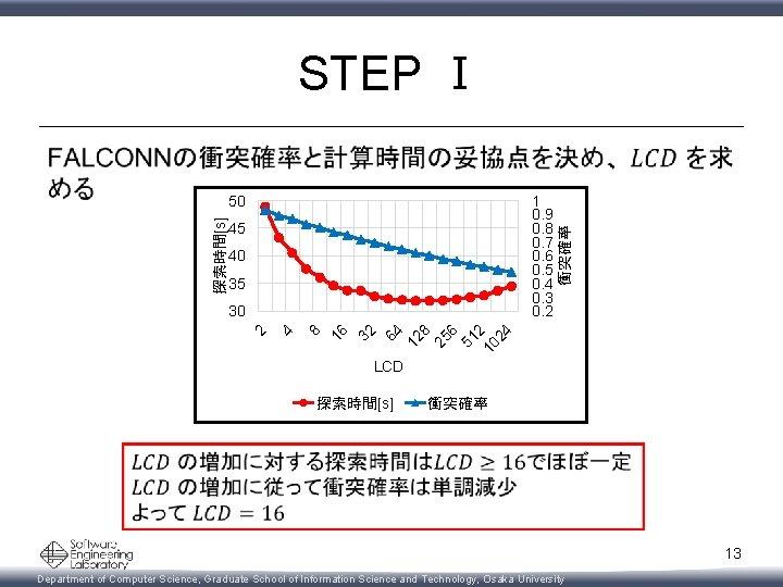 STEP Ⅰ 探索時間[s] 50 1 0. 9 0. 8 0. 7 0. 6 0.