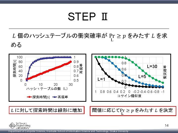 STEP Ⅱ 1 0. 9 0. 8 0. 7 0. 6 0. 5 1