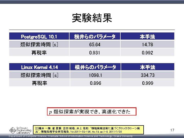 実験結果 Postgre. SQL 10. 1 横井らのパラメータ 本手法 類似探索時間 [s] 65. 64 14. 78 再現率