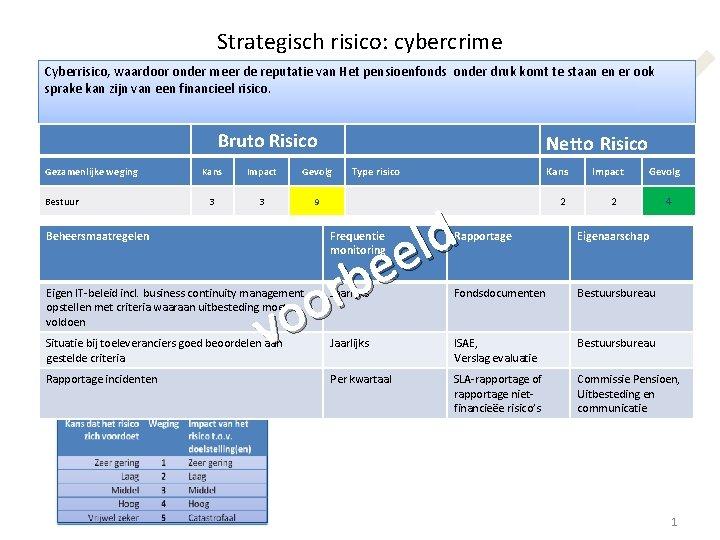 Strategisch risico: cybercrime Cyberrisico, waardoor onder meer de reputatie van Het pensioenfonds onder druk