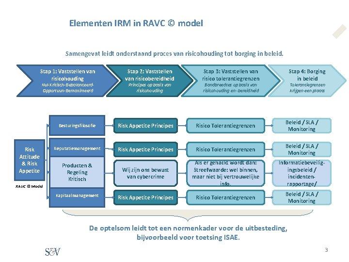 Elementen IRM in RAVC © model Samengevat leidt onderstaand proces van risicohouding tot borging