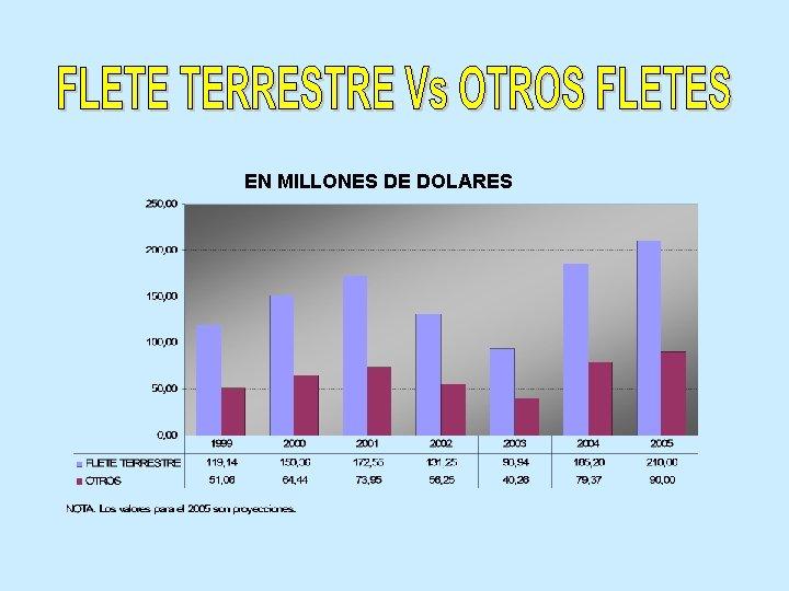 EN MILLONES DE DOLARES