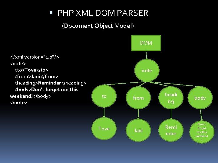 "PHP XML DOM PARSER (Document Object Model) DOM <? xml version=""1. 0""? >"