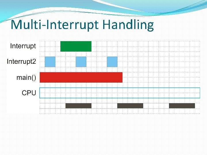 Multi-Interrupt Handling